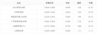 起伏较大,10月25日工业铝型材原料铝锭价格分析