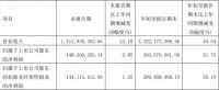 快讯丨志邦家居前三季度净利润同比增长51.75%